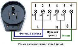 Подключение электроплиты в Батайске. Подключить электроплиту